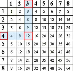 multiplication chart to print 3