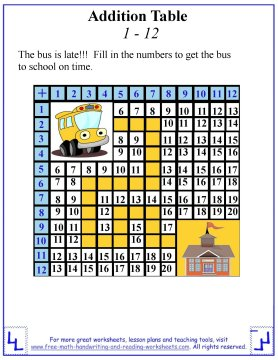 photo relating to Printable Addition Table called Addition Desk Worksheets