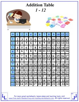 graphic relating to Addition Table Printable titled Addition Desk Worksheets
