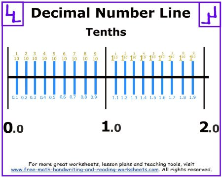 math worksheet : decimal number line : Decimals Number Line Worksheet