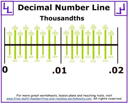decimal number line thousandths