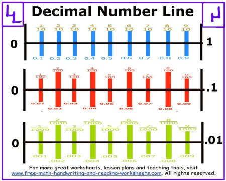 decimal number line 4