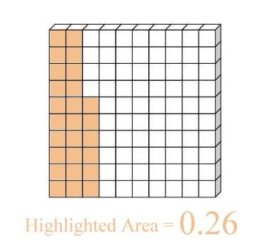 decimal place value x2