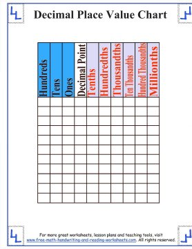 image relating to Free Printable Place Value Chart identify Decimal Stage Importance Chart