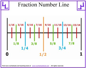 fraction number line 1