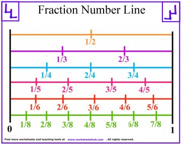 fraction number line 2