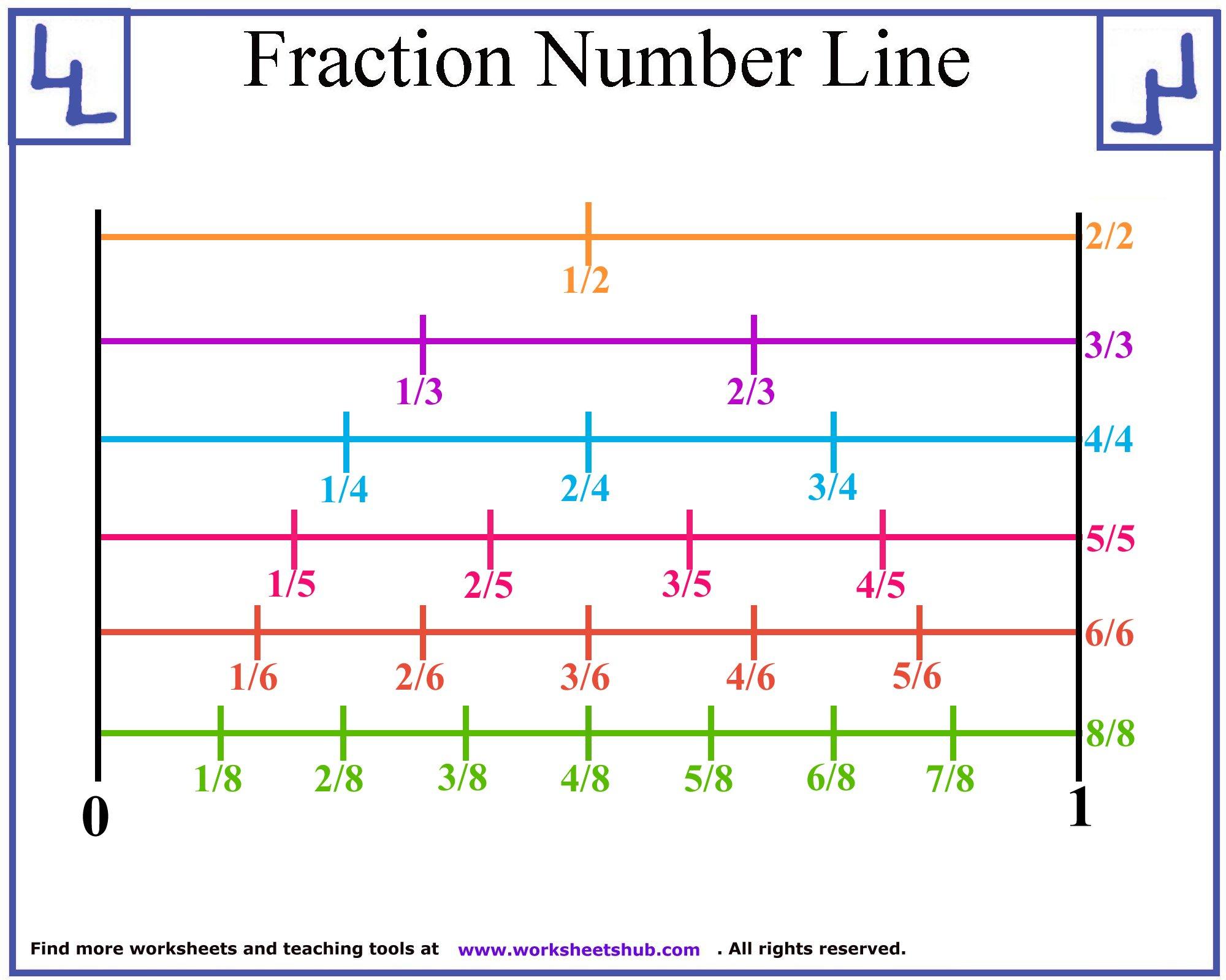 fraction number line 2