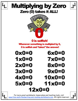 Free Multiplication Table - Multiplying by Zeroes Worksheets