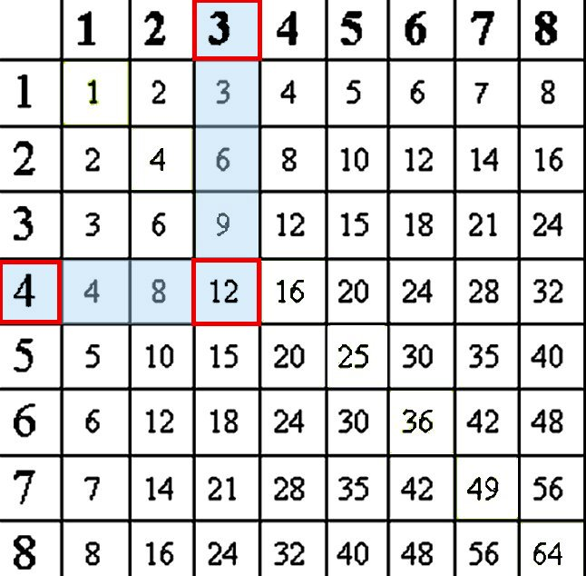 multiplication chart to print 2