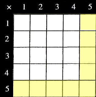 multiplication grid 3