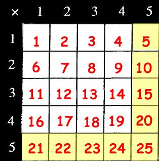 multiplication grid 4