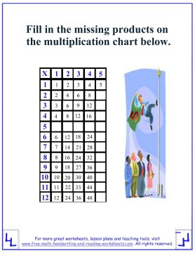multiplication tables 3