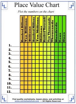 Place Value Chart Template   Place Value Chart Worksheets