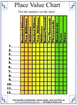 place value chart worksheets. Black Bedroom Furniture Sets. Home Design Ideas