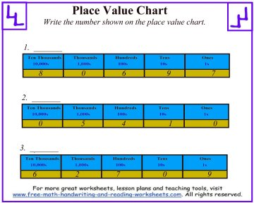 place value chart 2