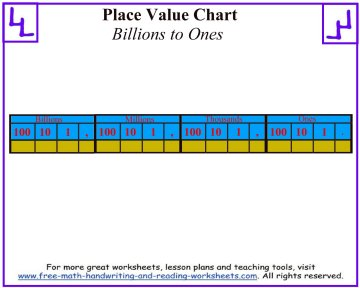 place value charts 2