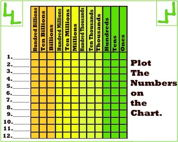 place value charts 3