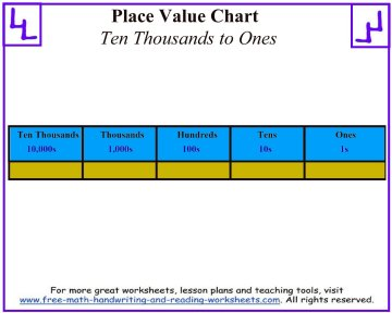 place value charts 1