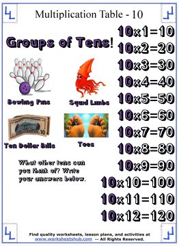 printable multiplication tables 10