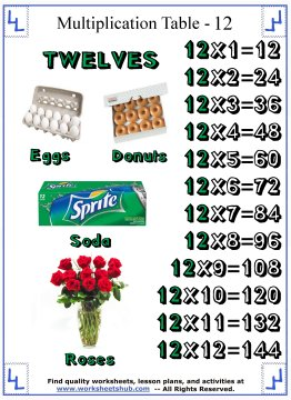 printable multiplication tables 12