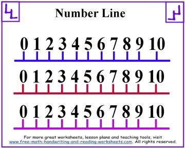 Printable Number Line Positive