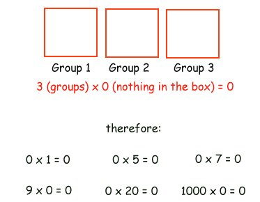multiplying by zero example
