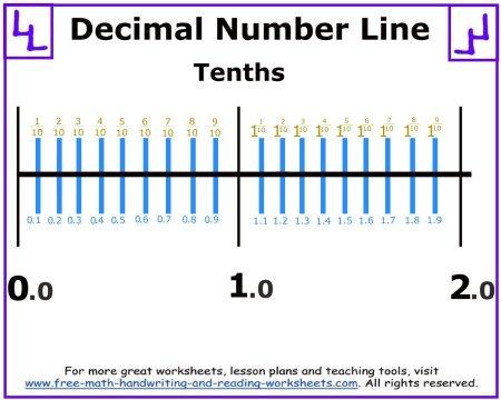tenths decimal number line