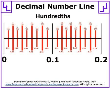 decimal number line hundredths