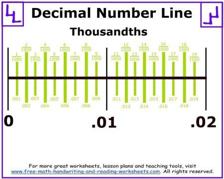 decimal number line printables. Black Bedroom Furniture Sets. Home Design Ideas