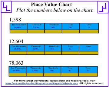 place value chart 1